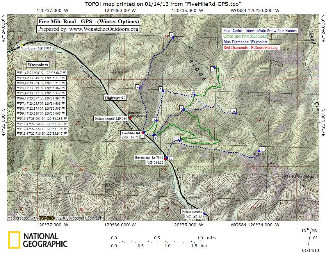 GPS Waypoints